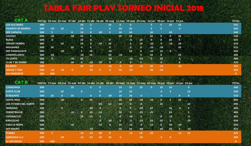 Tabla de Fair Play